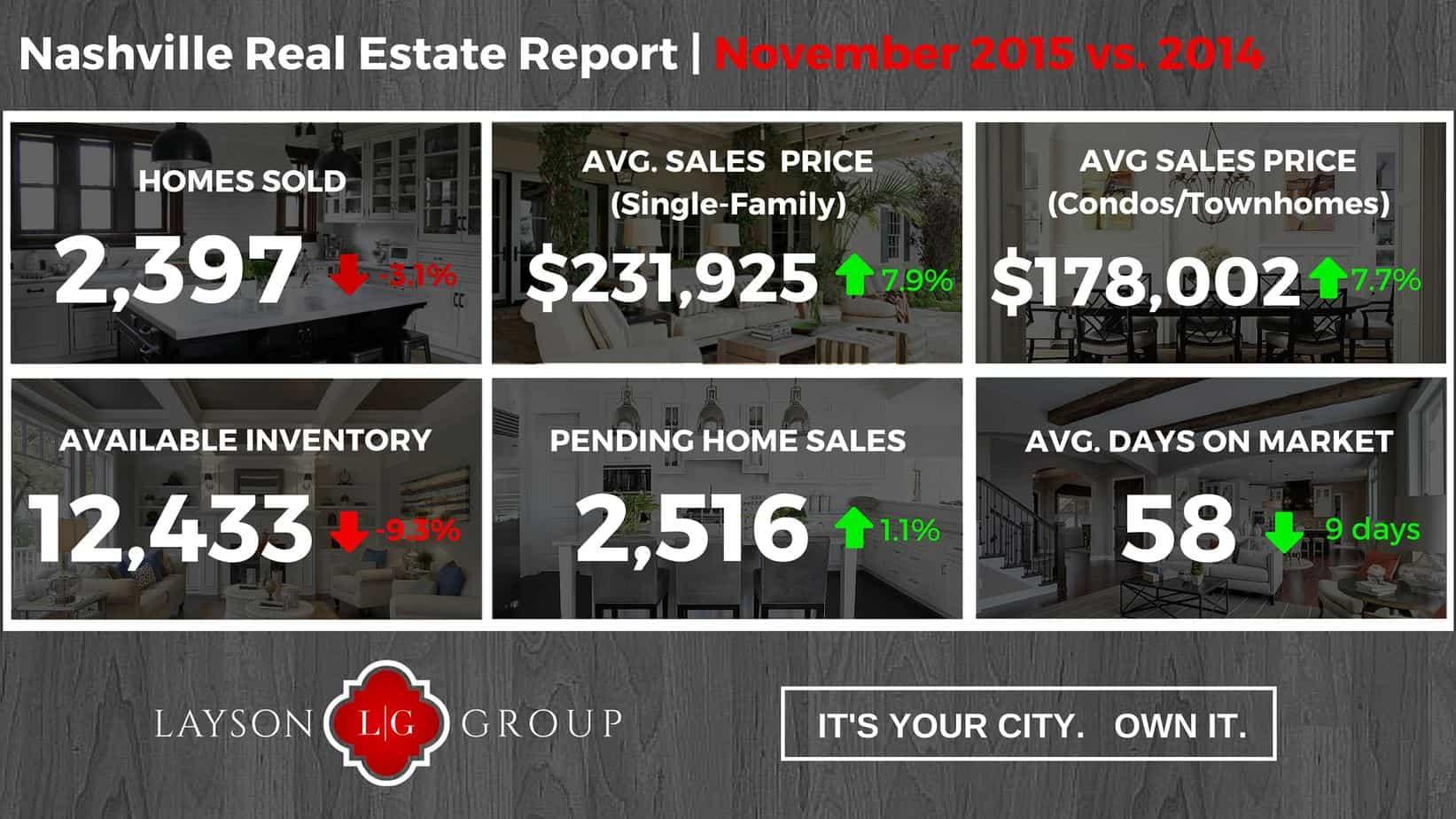 Nashville real estate market november 2015