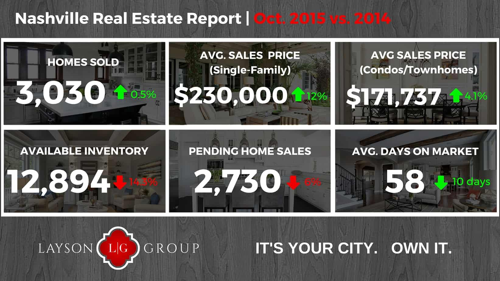 Nashville market report - Oct 2015