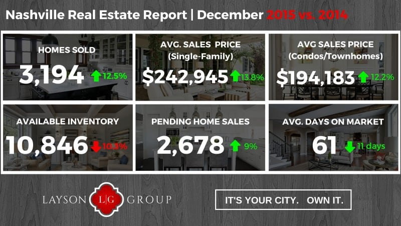 Nashville Real estate market - Dec 2015
