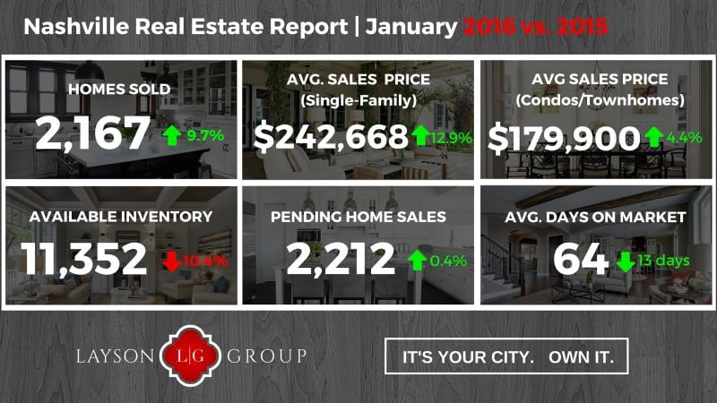 Nashville Housing Market Jan 2016