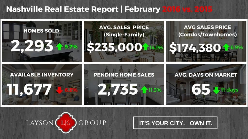 Nashville February Home sales