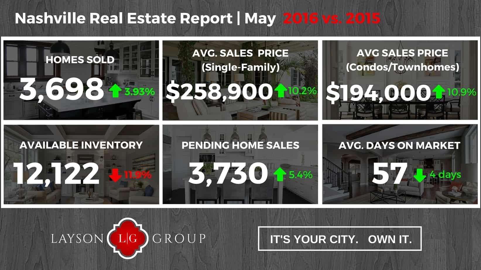 Nashville May 2016 Home Sales