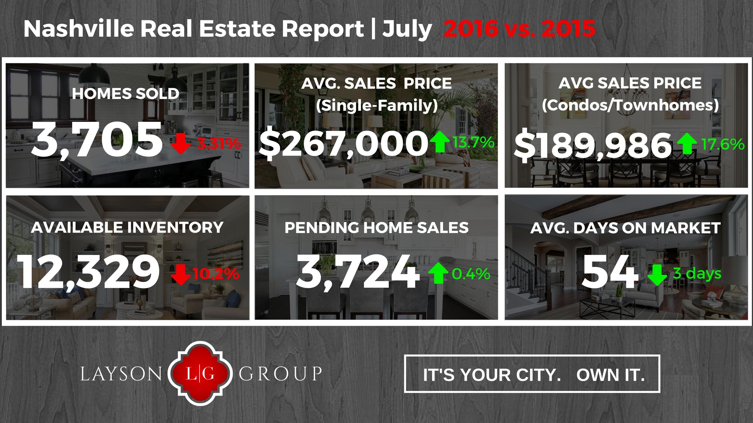 July 2016 Nashville Home Sales