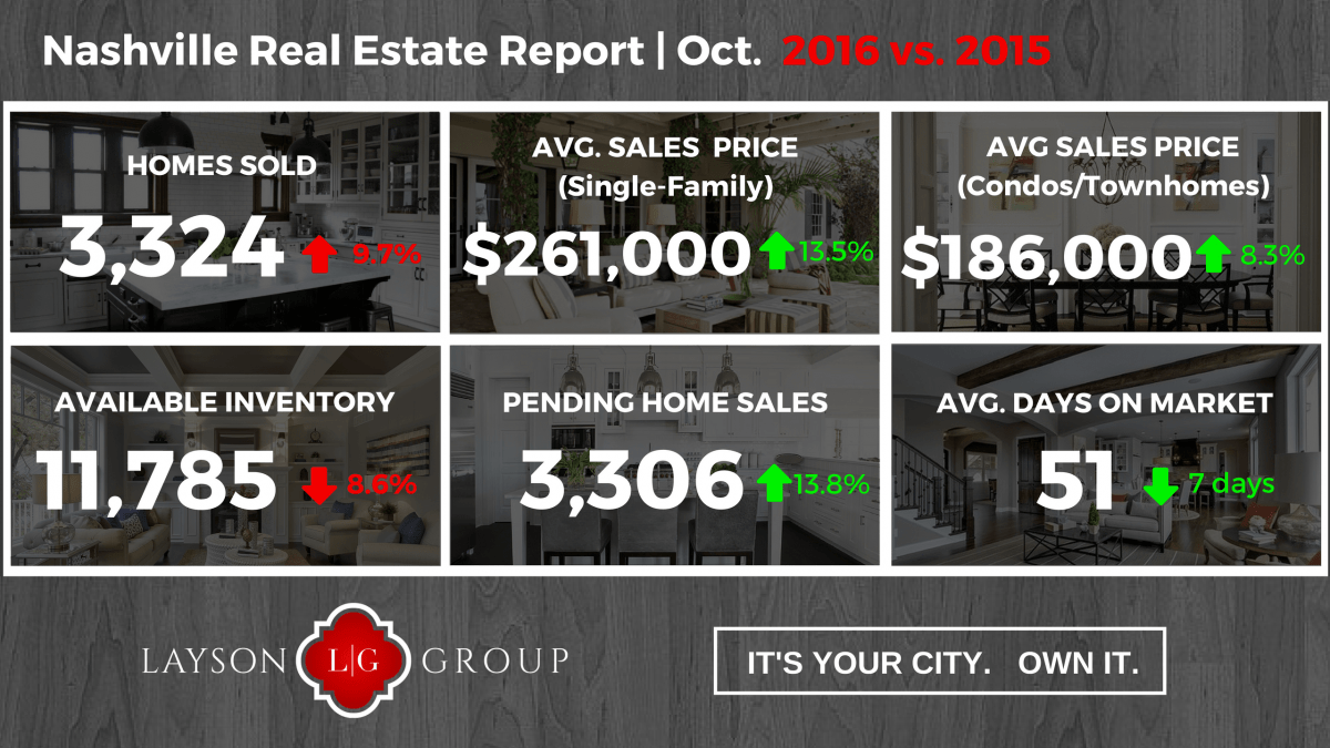 Nashville real estate market October 2016