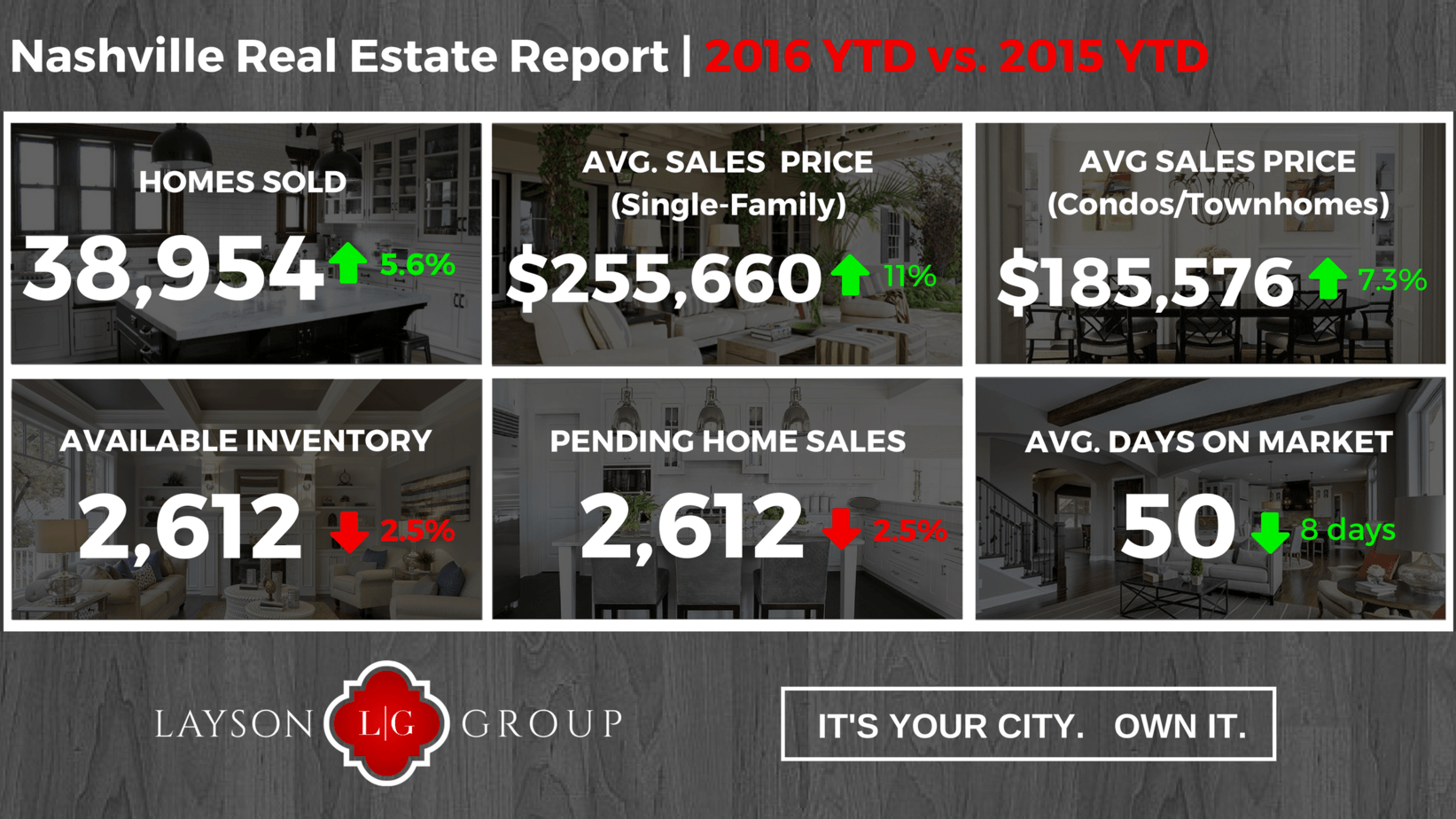 Nashville Real Estate YTD 206