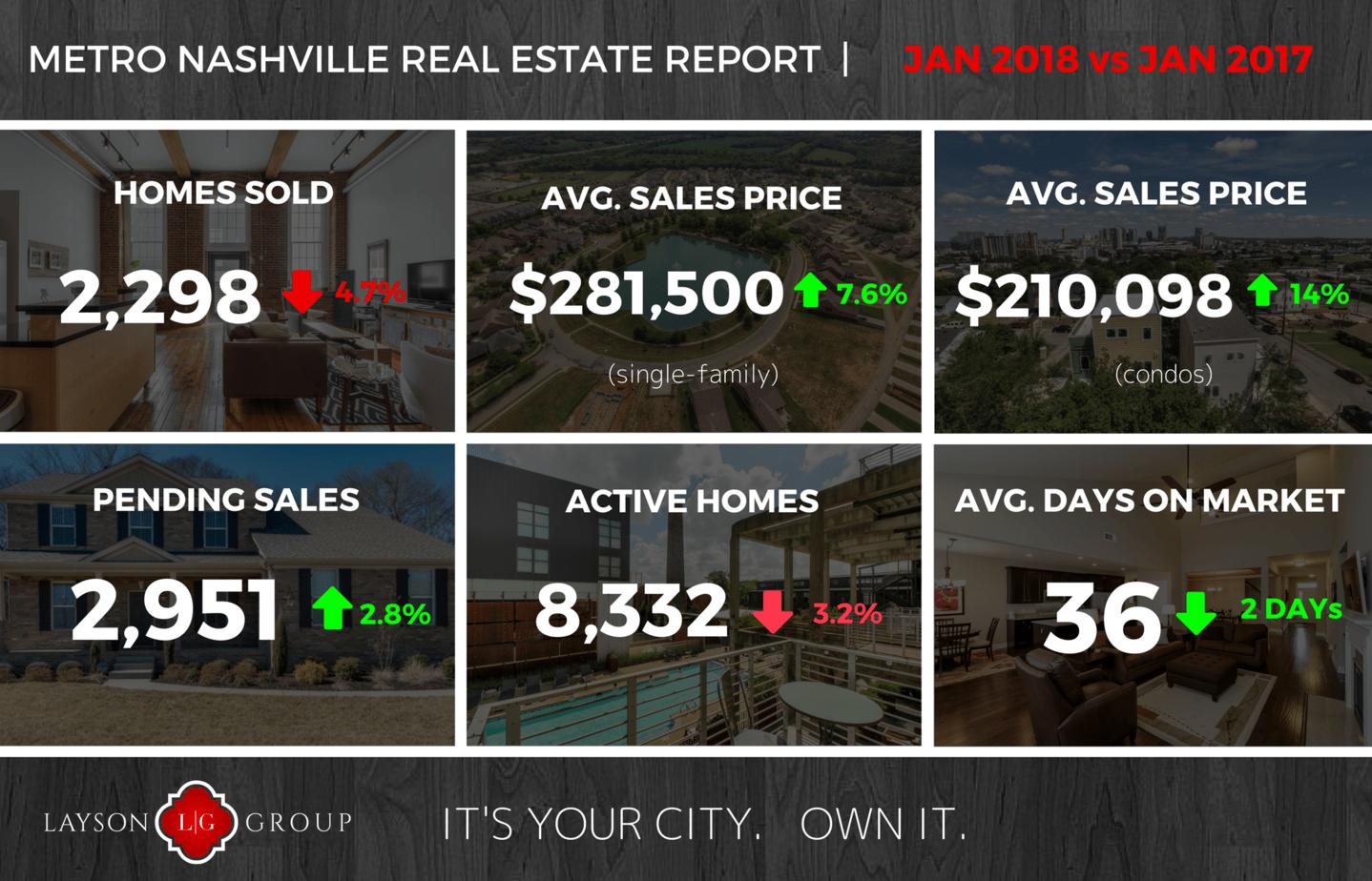 Nashville real estate stats Jan 2018