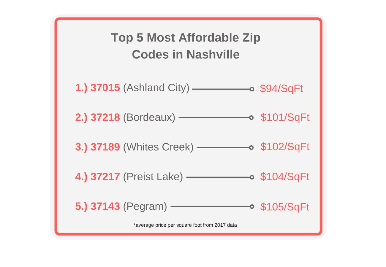 Top 5 Most Affordable Areas in Nashville