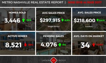 Nashville Home sale stats mar 2018