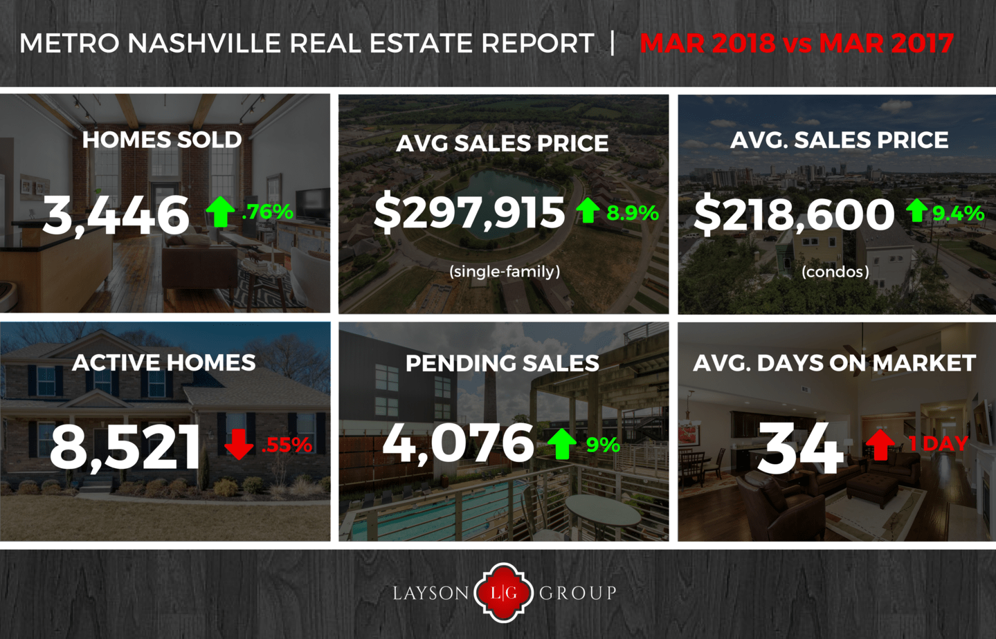 Nashville Home sale stats mar 2018