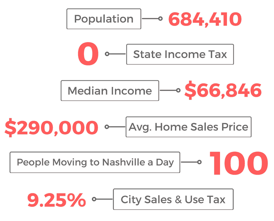 nashville by the numbers